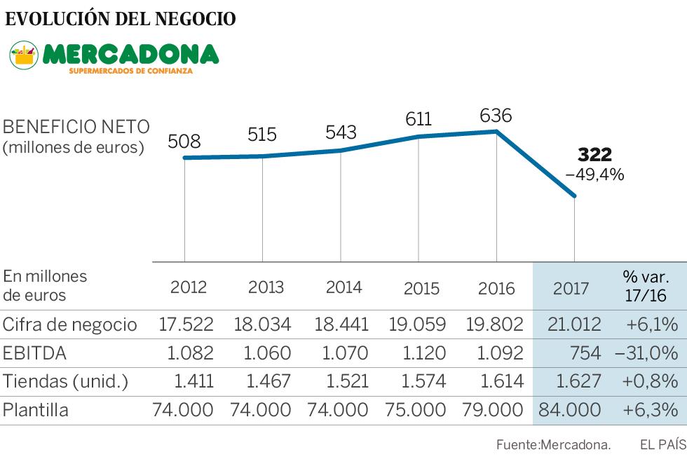 El beneficio de Mercadona cae a la mitad en 2017 con una inversión récord de 1.008 millones