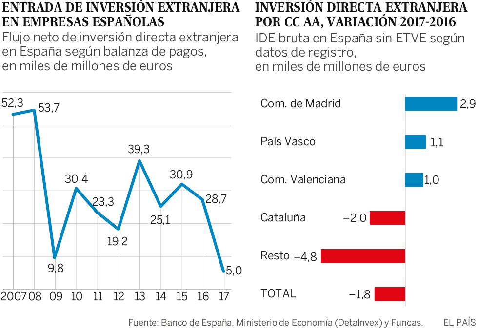 Qué está sucediendo con la inversión extranjera
