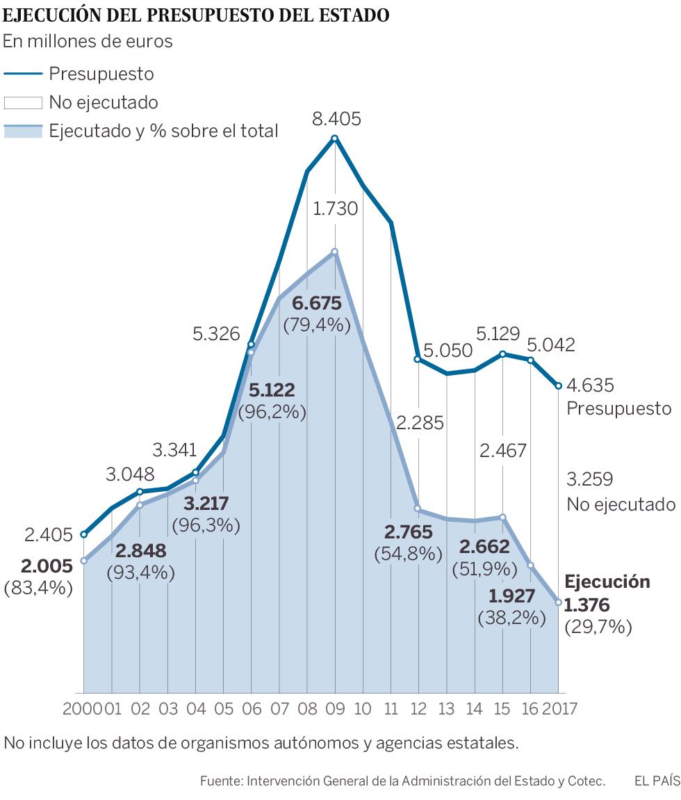 El Estado solo gastó tres de cada 10 euros presupuestados para I+D en 2017