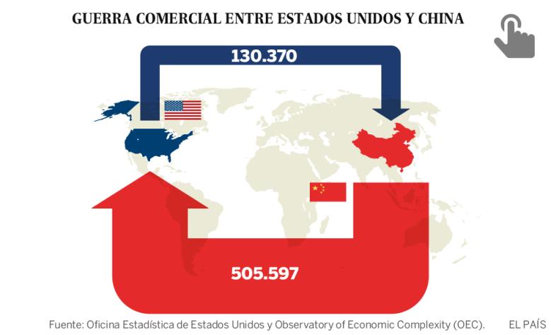 Las claves de la guerra comercial entre Estados Unidos y China: socios y enemigos