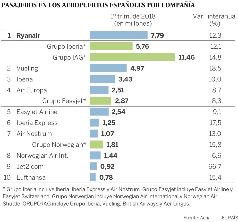IAG compra el 4,6% de Norwegian y estudia lanzar una opa sobre el 100%