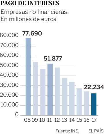 Las empresas dedican menos a los sueldos y más a los dividendo que antes de la crisis