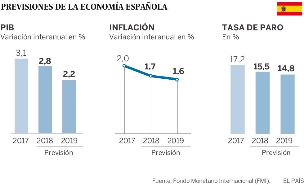 El FMI eleva el crecimiento de España al 2,8% para 2018 pero alerta de sus desequilibrios