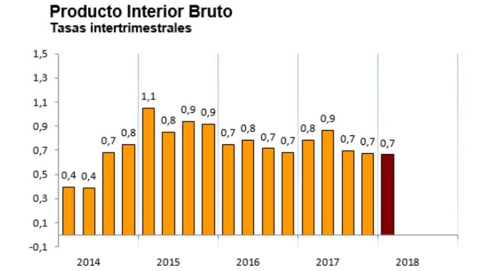 La economía española mantiene su velocidad: creció el 0,7% en el arranque del año