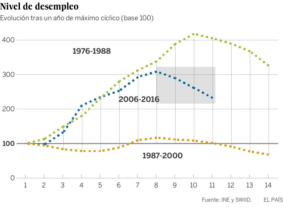 La desigualdad se enquista más en España que tras las crisis anteriores