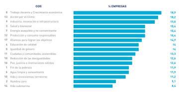 ODS por importancia que le dan las empresas.