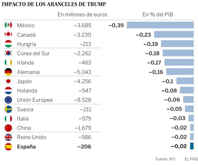 México y Alemania, los países más dañados si Trump impone su arancel al automóvil