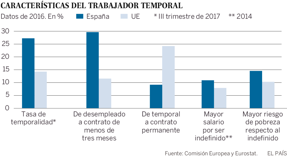 Solo el 8% de los contratos temporales en España se convierten en fijos