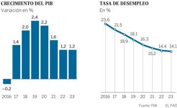 El FMI alerta de las dificultades de Grecia para pagar su deuda