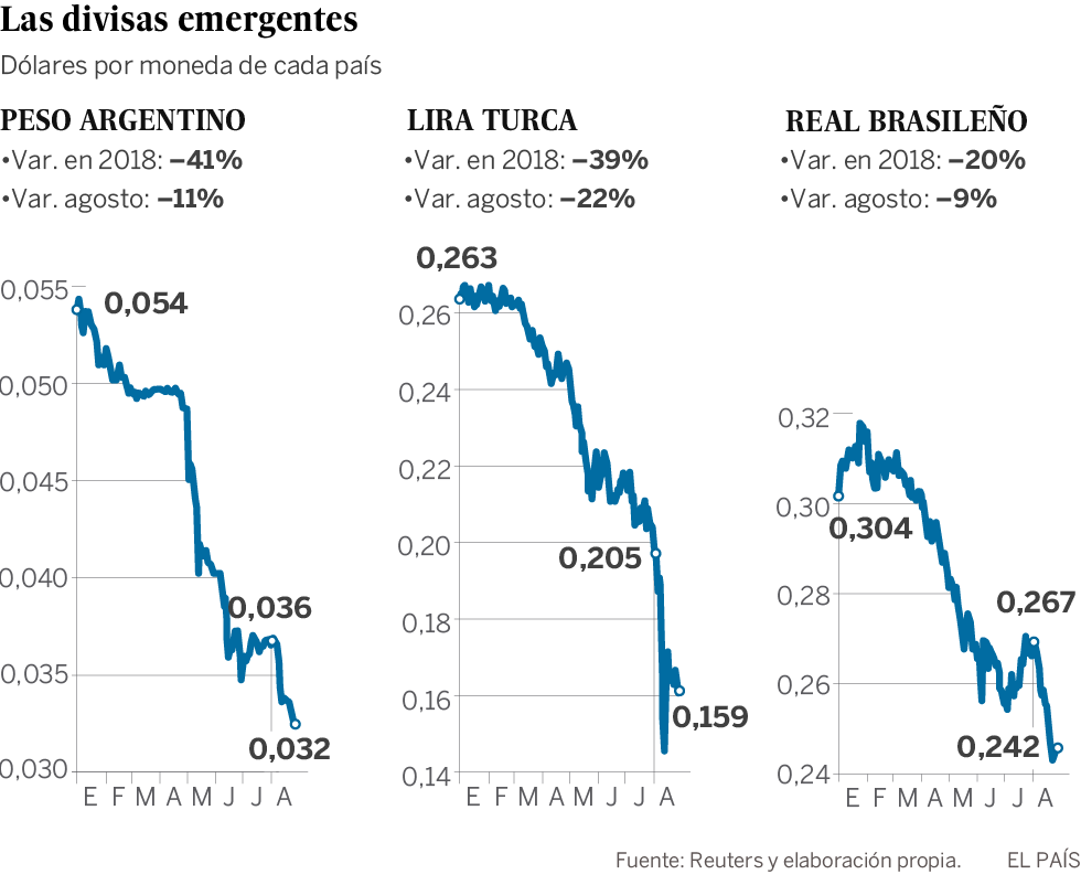 La caída de las divisas emergentes anuncia un periodo de turbulencias