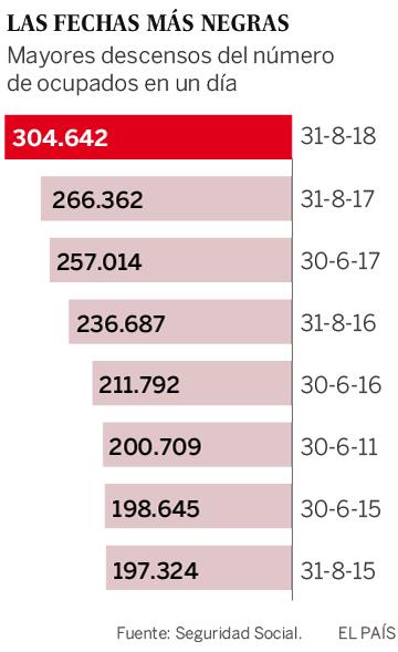 31 de agosto de 2018: el día que más empleo se destruyó en la historia en España