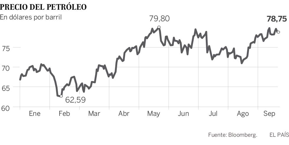 La futura subida del impuesto al diésel dependerá del precio del petróleo
