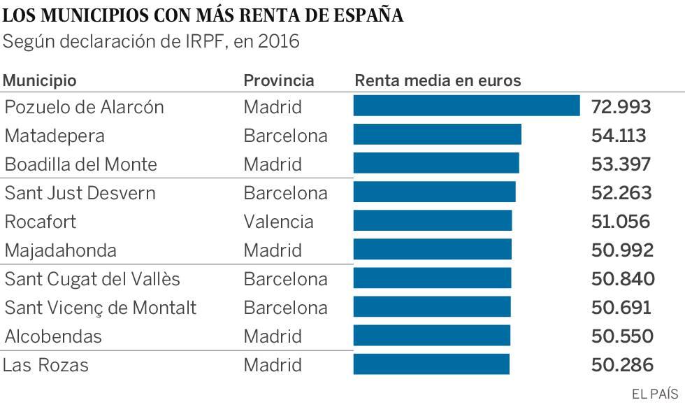 Los municipios más ricos de España, según la declaración de la renta: Pozuelo, Matadepera y Boadilla