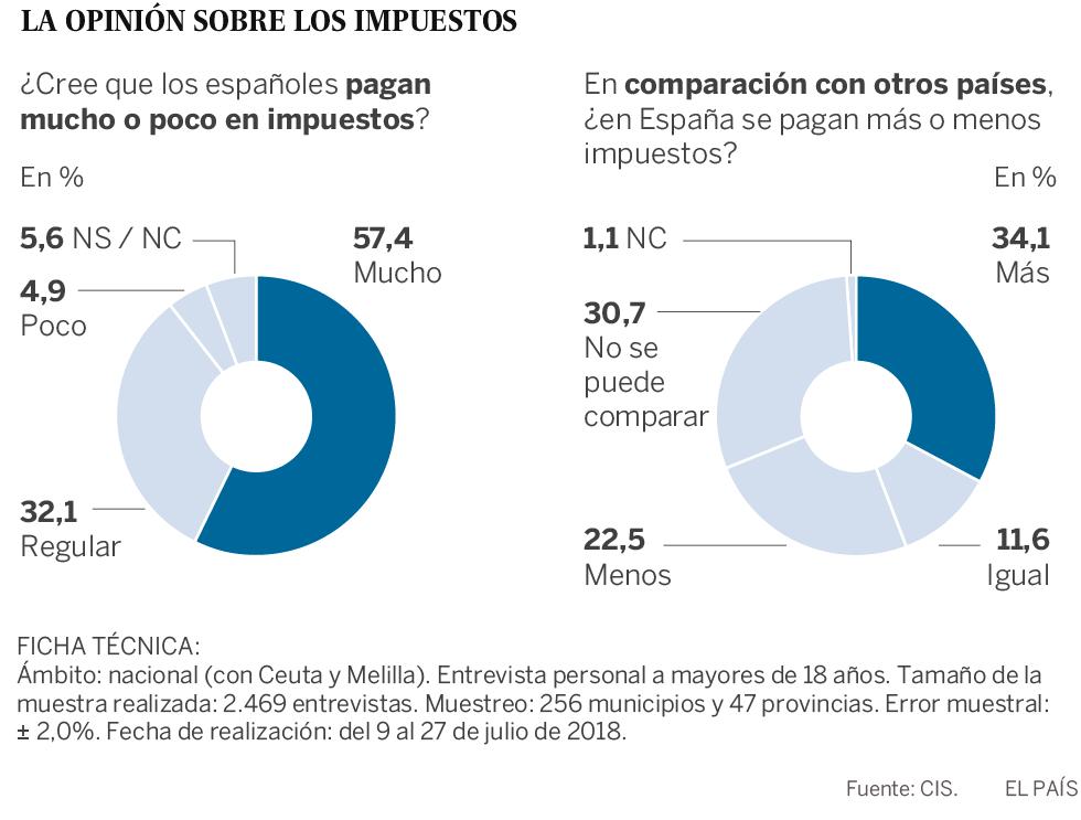 Solo el 5% de los españoles cree que paga pocos impuestos