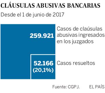 Justicia estudia penalizar a los bancos que pleiteen con mala fe por cláusulas abusivas