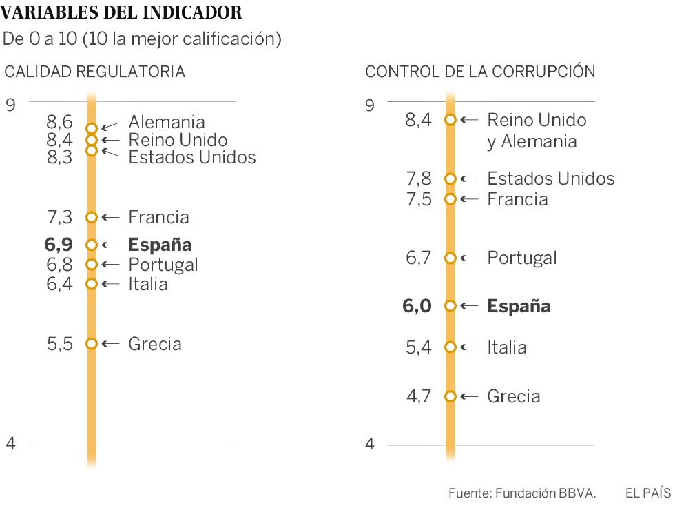 Atajar la corrupción sumaría más de 10.000 millones al PIB de España cada año