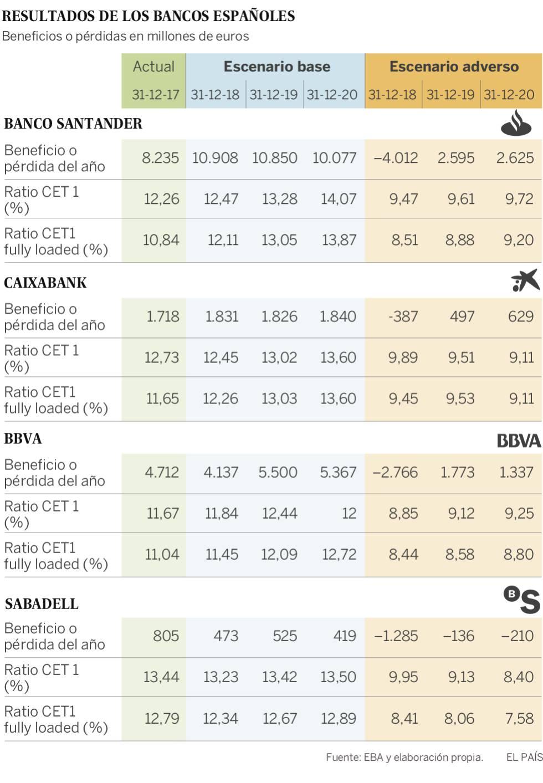 Los cuatro grandes bancos españoles aprueban los test de estrés y su capital resistiría una crisis