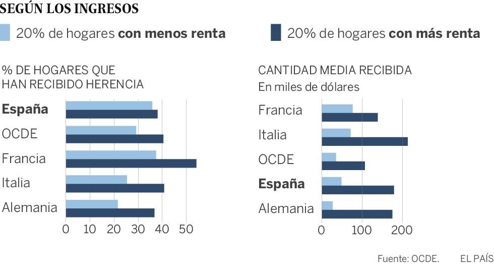 España es el segundo país de la OCDE con las herencias más altas