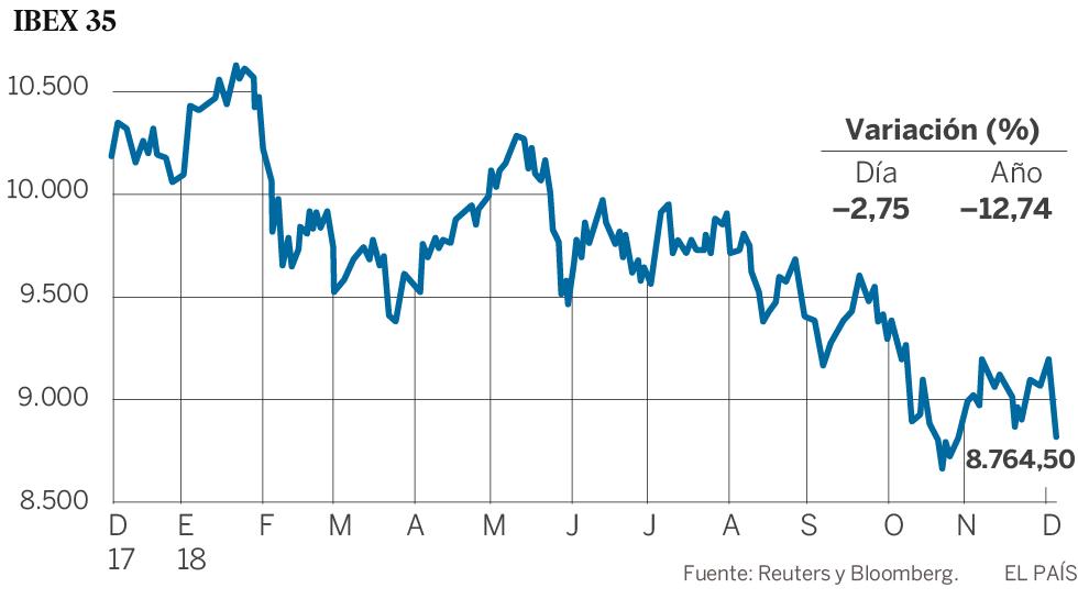 El pesimismo se apodera de las Bolsas y el Ibex cae un 2,75% en su peor jornada del año