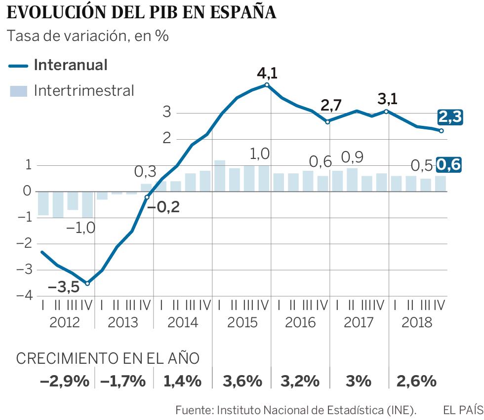 La economía española creció un 2,6% en 2018, una décima más de lo adelantado