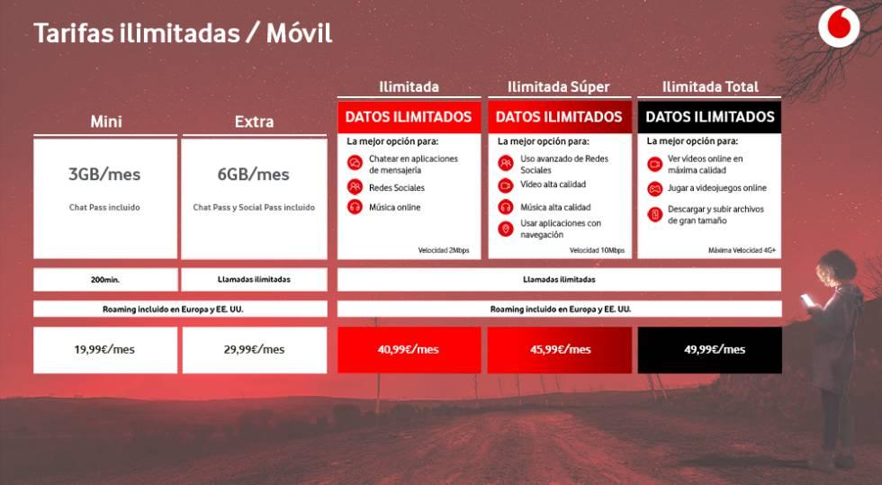 Nuevas tarifas ilimitadas de Vodafone solo móvil.