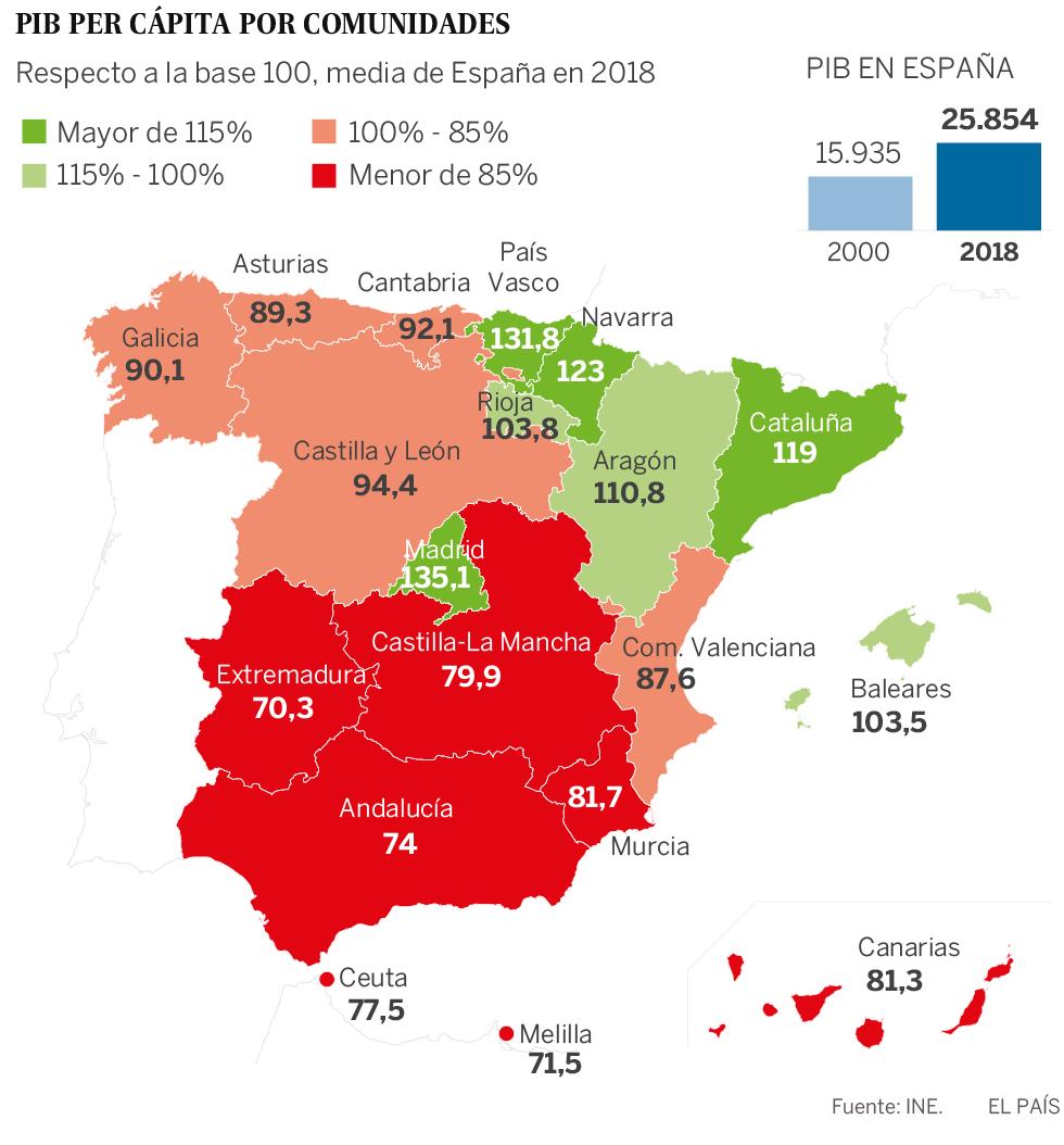 España no logra cerrar la brecha entre comunidades ricas y pobres