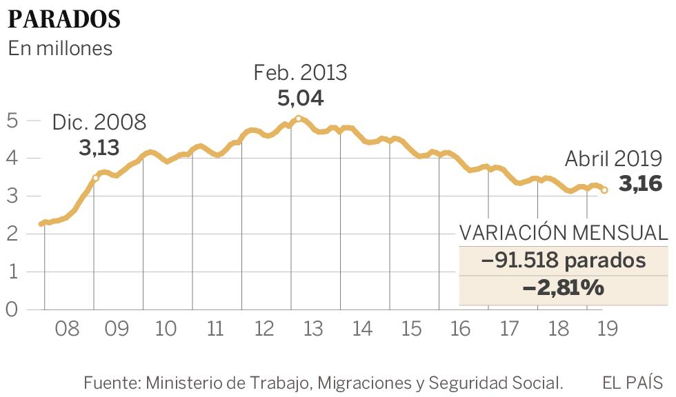 El empleo crece en 186.785 afiliados en abril y vuelve al nivel de antes de la crisis