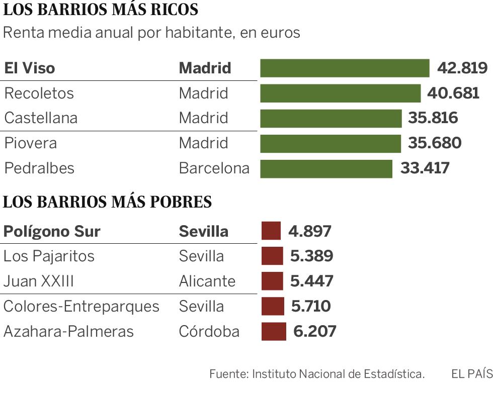 Madrid concentra los barrios y municipios más ricos y Andalucía, los más pobres