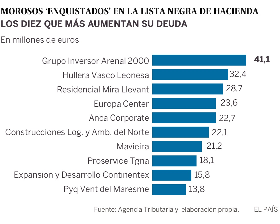 El 60% de los grandes morosos deben dinero a Hacienda desde 2015