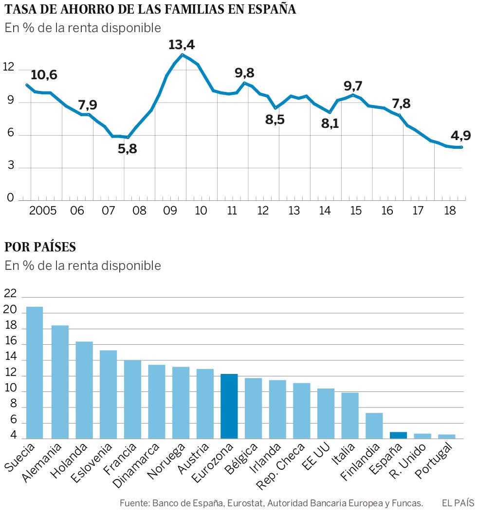 El ahorro tiembla en los hogares españoles