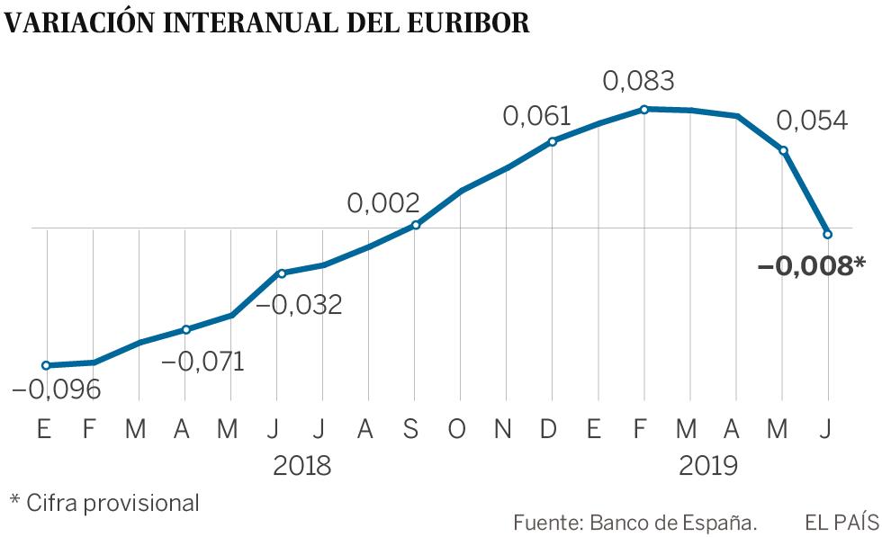 La caída en picado del euríbor abarata la cuota de las hipotecas por primera vez en 10 meses