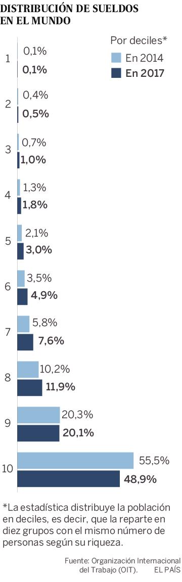 El 10% de los trabajadores del planeta concentra casi el 50% del dinero que se paga en sueldos