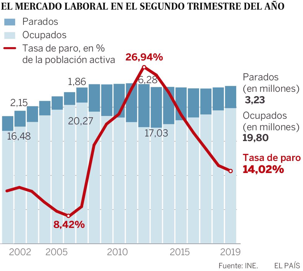 El paro baja en 123.600 personas en primavera pese a la desaceleración del mercado laboral