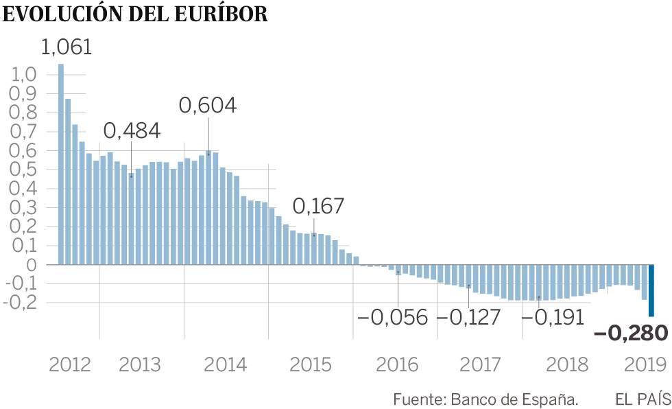 El euríbor registra un nuevo mínimo e incrementa el atractivo de las hipotecas variables
