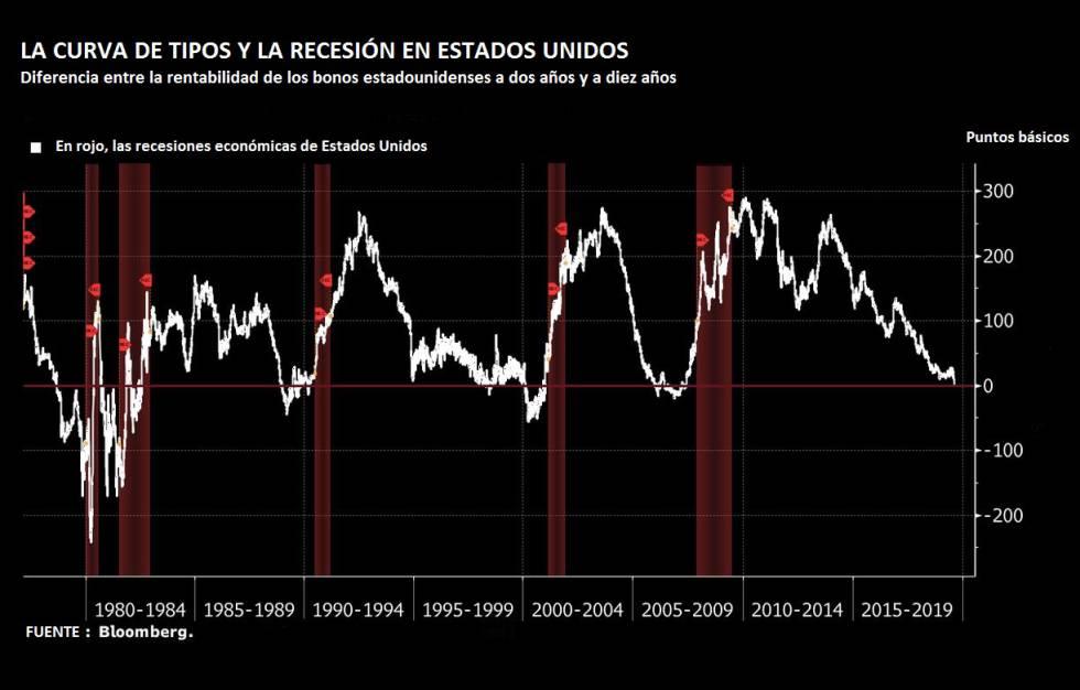¿Qué significa que la curva de bonos de EE UU se ha invertido y por qué angustia a las Bolsas?