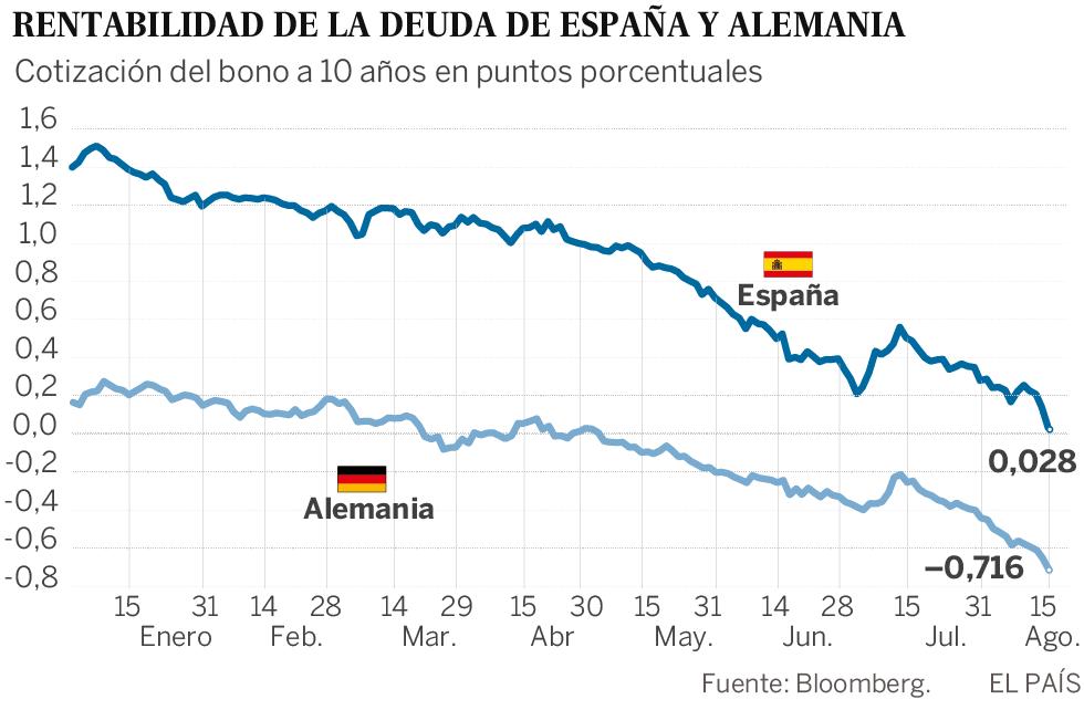 El bono español roza el 0% por las dudas sobre la economía global