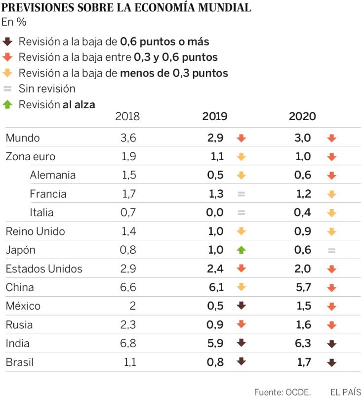 """La OCDE rebaja el crecimiento mundial al nivel """"más débil"""" desde la crisis financiera"""