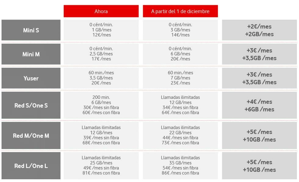 Nuevos precios de Vodafone.