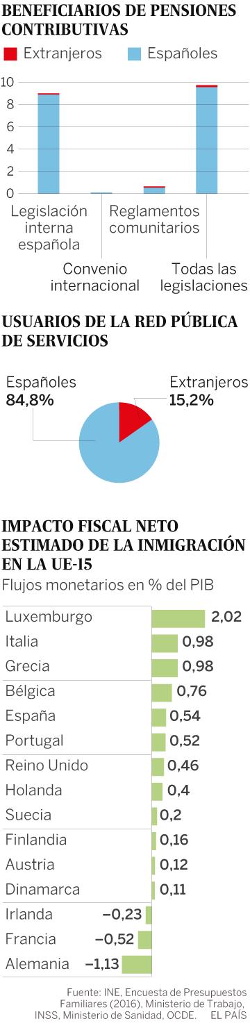 Cuentas y no cuentos: lo que el inmigrante aporta a la economía