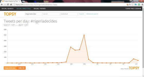 Captura de la herramienta Analytics Topsy con los resultados del uso del hashtag #NigeriaDecides