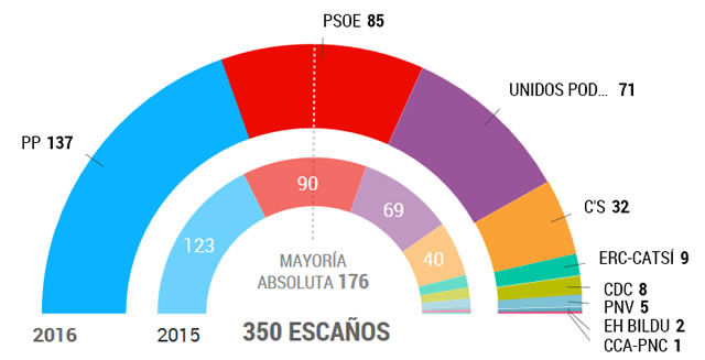 El PSOE empieza su debate interno con diferencias sobre la formación del Gobierno