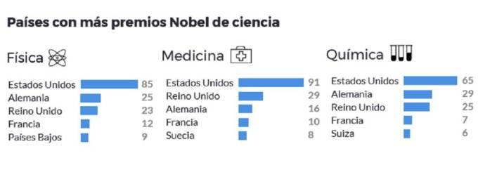 Por qué España solo ha ganado dos Nobel de ciencia