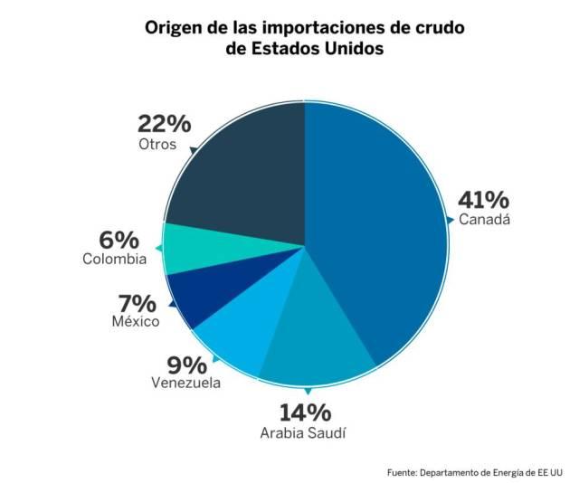 El millonario negocio petrolero de Venezuela con Estados Unidos escapa de las sanciones