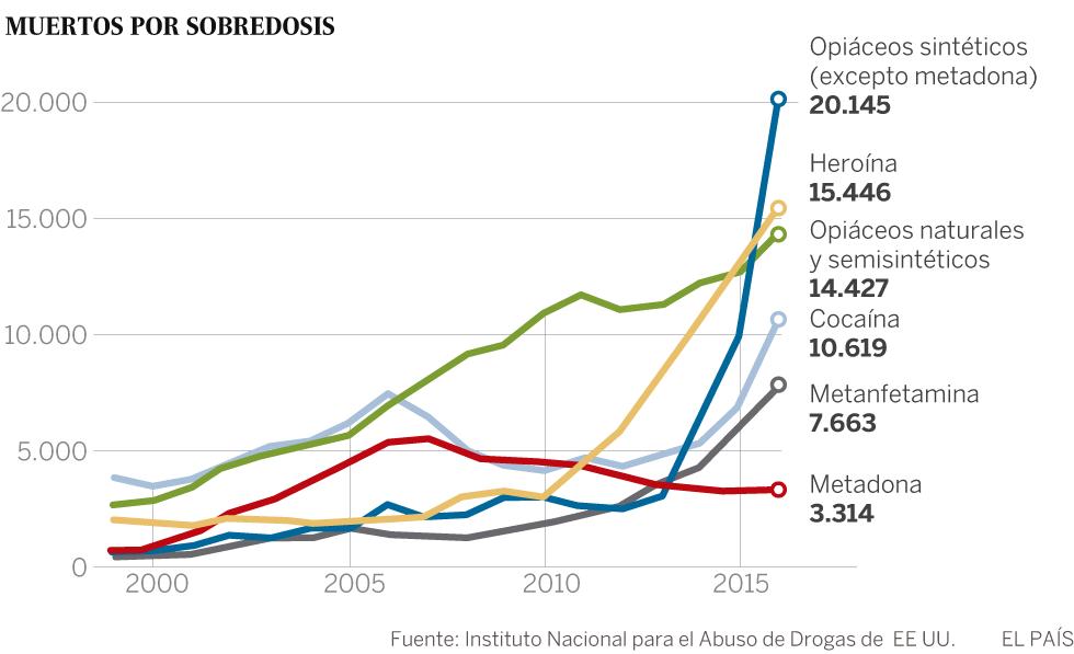 EE UU declara la emergencia sanitaria por la ola de adicción a los opiáceos