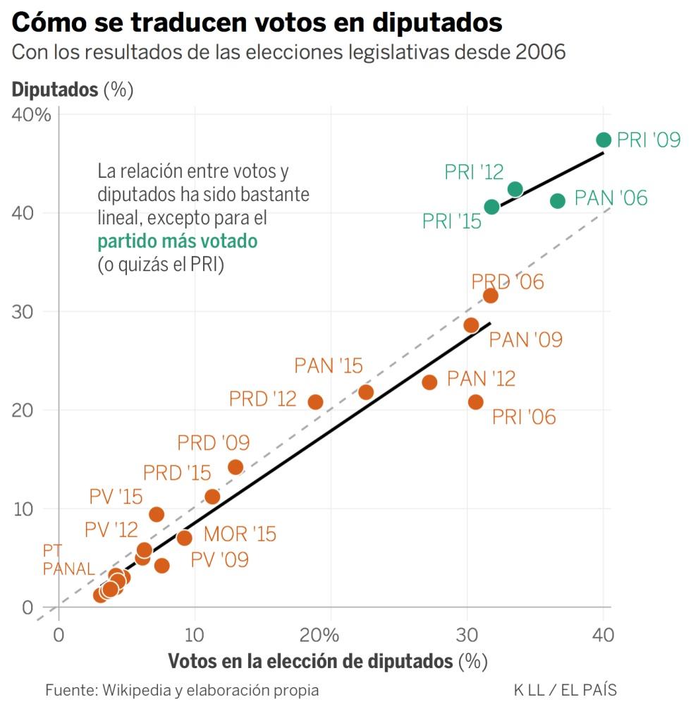 López Obrador roza la mayoría en el Congreso, según las encuestas