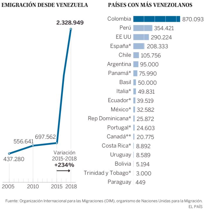 Dónde está ese 7% de venezolanos forzado a huir