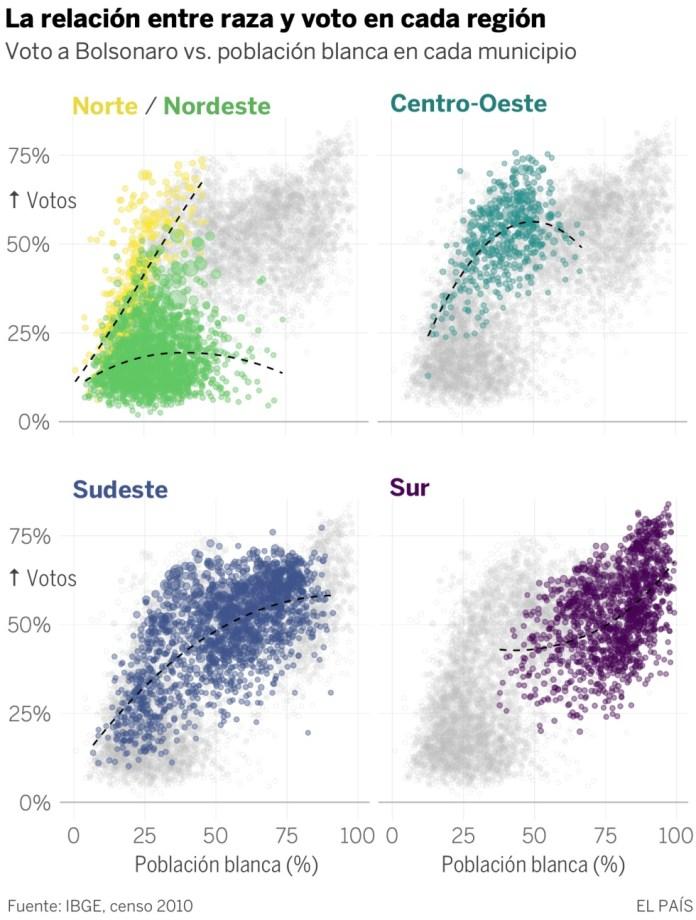 Bolsonaro arrasa en ciudades blancas y ricas: un mapa del voto en 5.500 municipios
