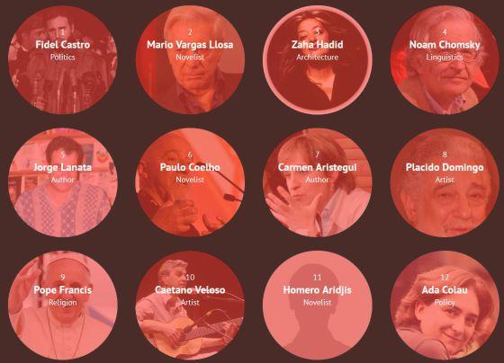 Primeras doce posiciones de personas influyentes en el mundo hispanohablante.