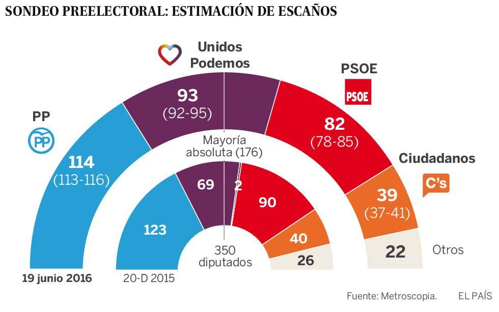 Unidos Podemos se consolida segundo y roza la mayoría absoluta con el PSOE
