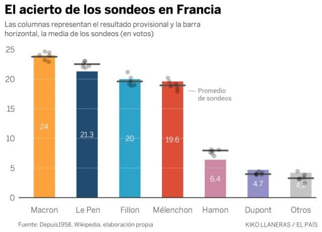 ¿Qué probabilidades tiene Le Pen de ganar?